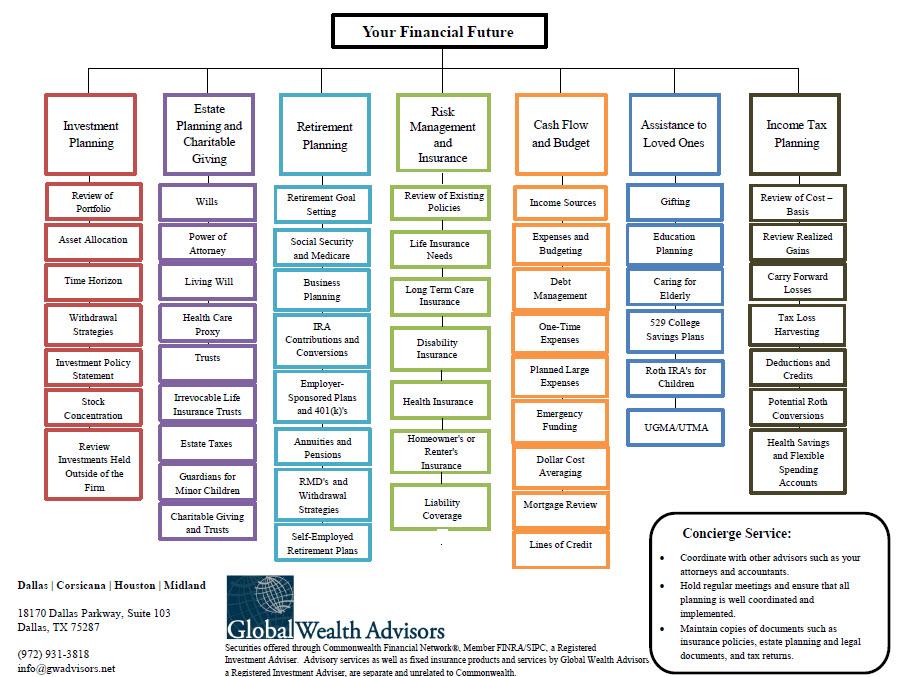 planning chart image